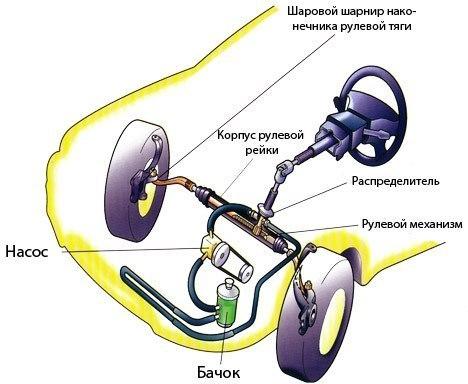 Диагностика на електрически усилвател на волана
